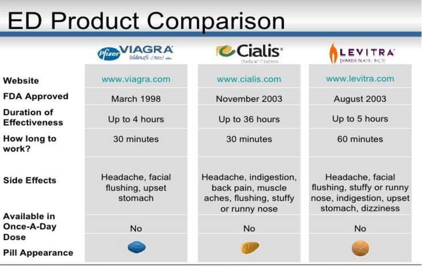 Is levitra better than viagra and cialis